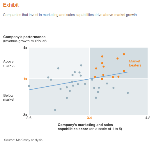 McKinsey B2B Marketing Graph