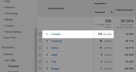 linkedin-traffic