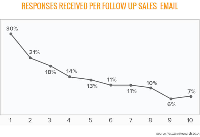 Sales Email Response Rate Chart
