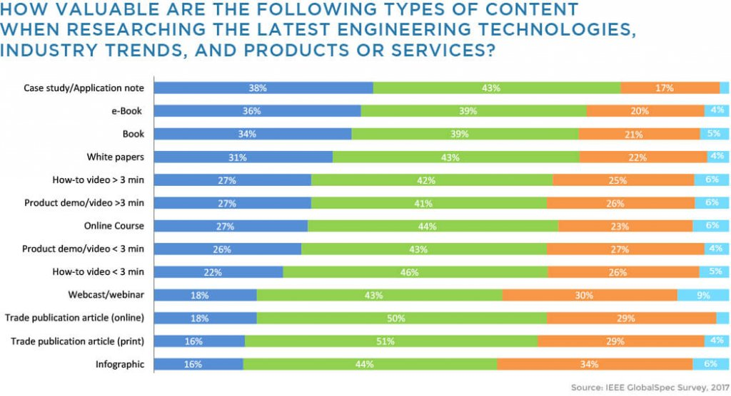 Types of content marketing for engineers by value to prospects